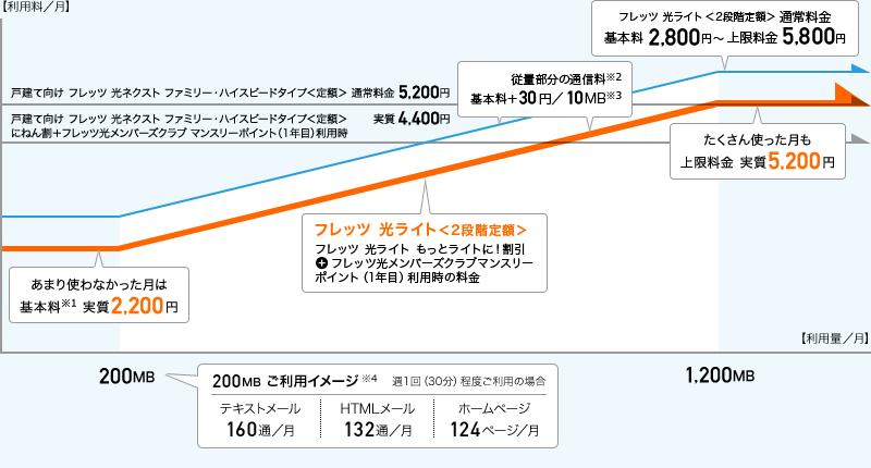 フレッツ光ライト東日本